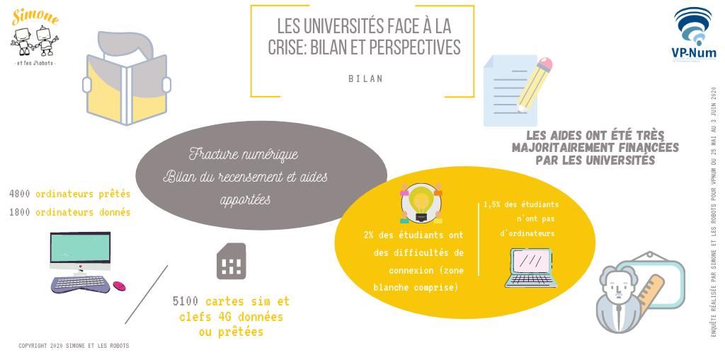 Les universités face à la crise: Fracture numérique