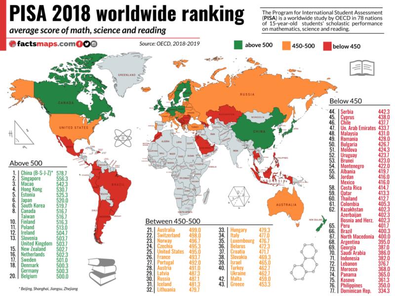 étude PISA - classement des pays par indicateurs